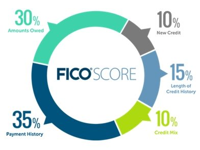 Pie chart demonstrating payment history (35%), amounts owed (30%), length of credit history (15%), new credit (10%), and credit mix (10%).1