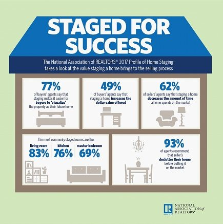 "Infographic of a home with the words ""Staged for Success"" on the roof"